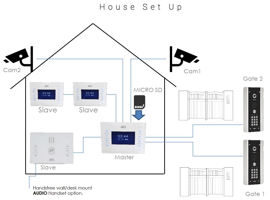 Styluscom- house setup